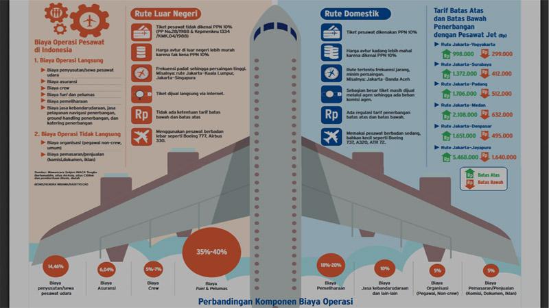 Penurunan Tiket Pesawat Rute Pesawat Baling Baling
